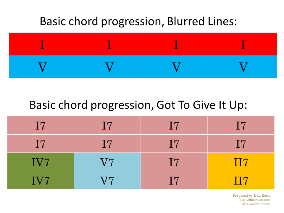 blurred-give-chords